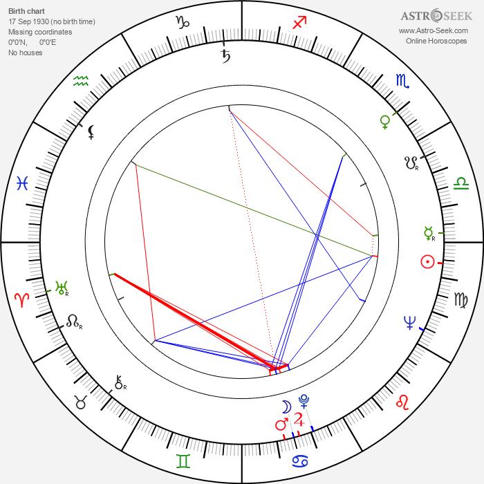 David Huddleston - Astrology Natal Birth Chart