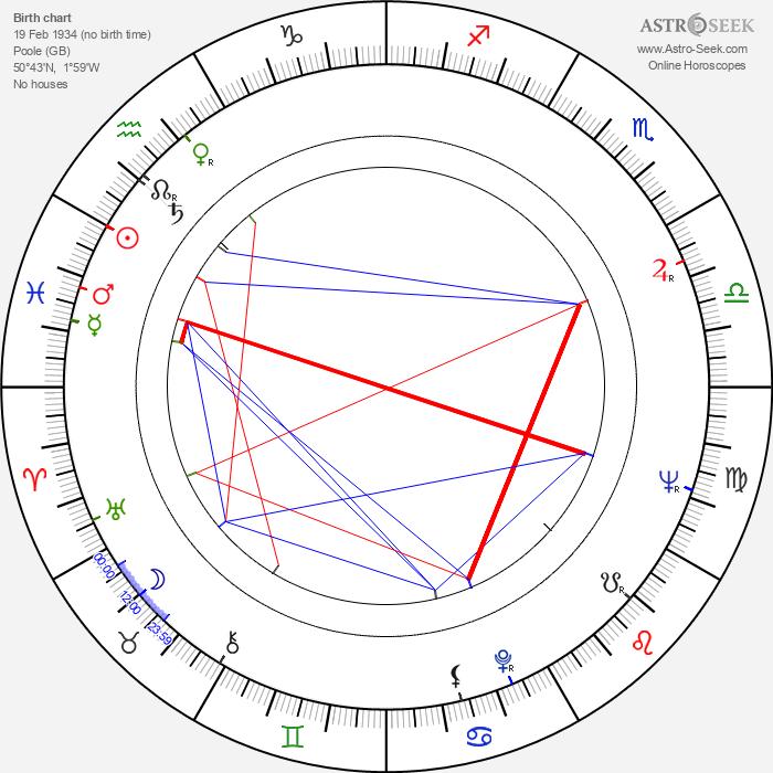 David Hugh Jones - Astrology Natal Birth Chart