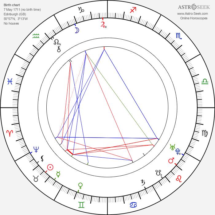 David Hume - Astrology Natal Birth Chart