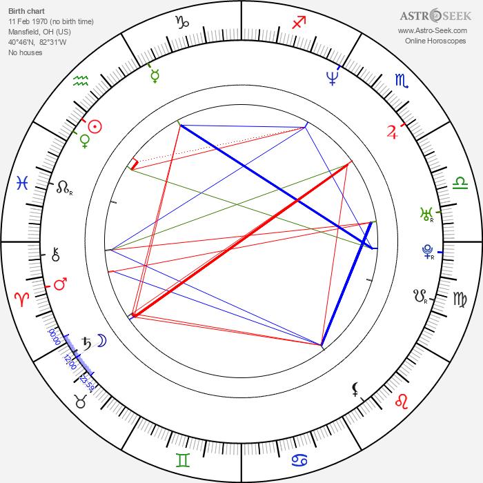 David Hutchison - Astrology Natal Birth Chart