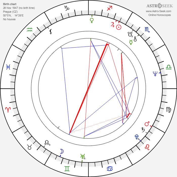 David Jan Novotný - Astrology Natal Birth Chart