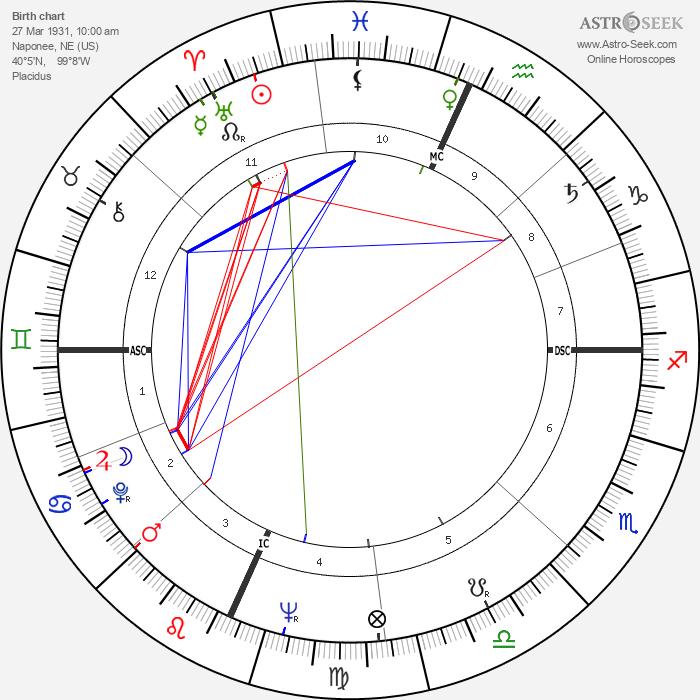 David Janssen - Astrology Natal Birth Chart