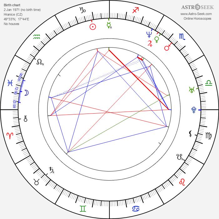 David Jařab - Astrology Natal Birth Chart