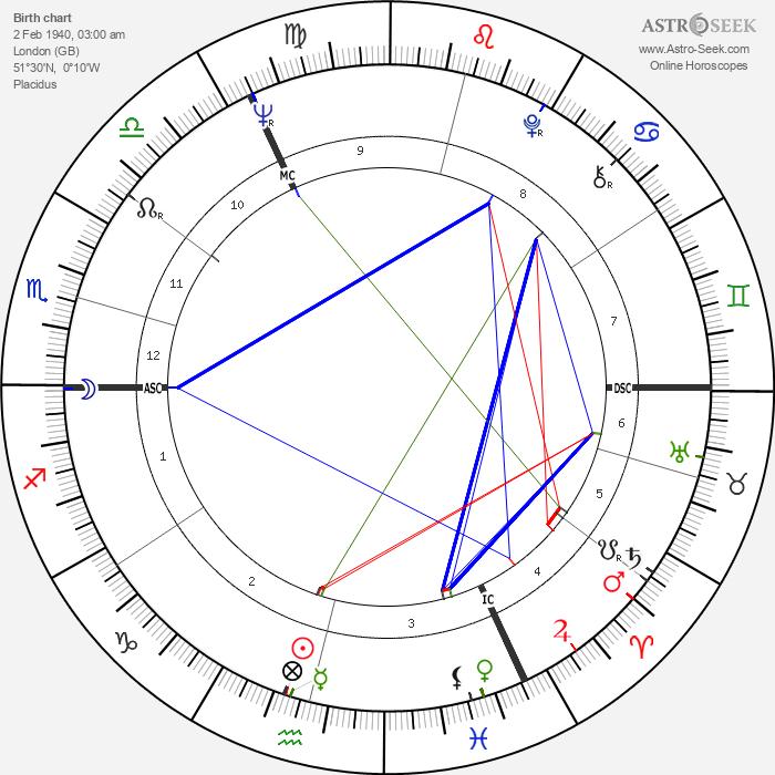David Jason - Astrology Natal Birth Chart