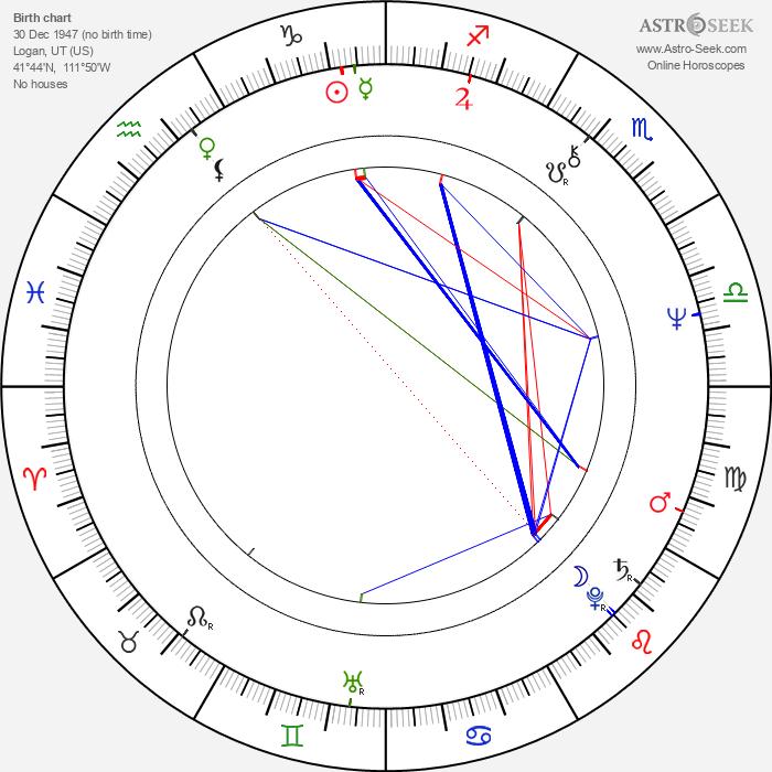 David Jensen - Astrology Natal Birth Chart