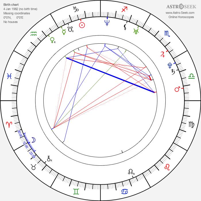 David Jirka - Astrology Natal Birth Chart
