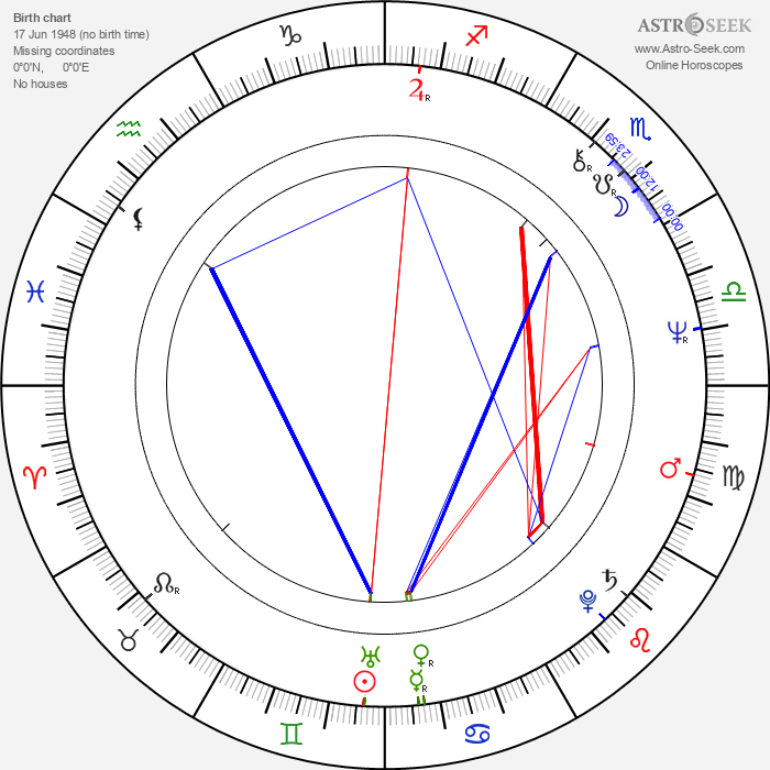 David Joss Buckley - Astrology Natal Birth Chart