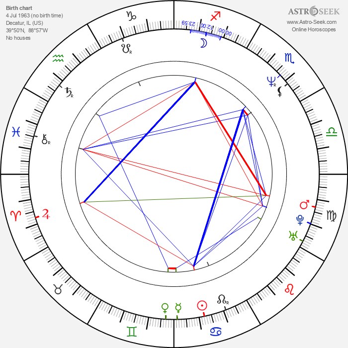 David Joyner - Astrology Natal Birth Chart