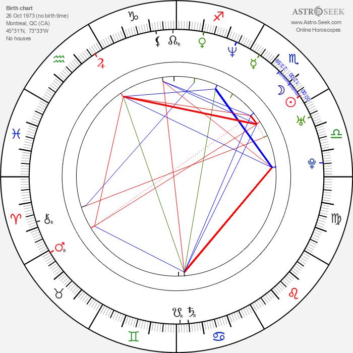 David Julian Hirsh - Astrology Natal Birth Chart