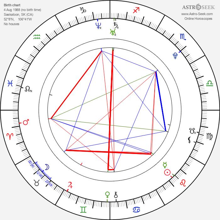 David Kaye - Astrology Natal Birth Chart