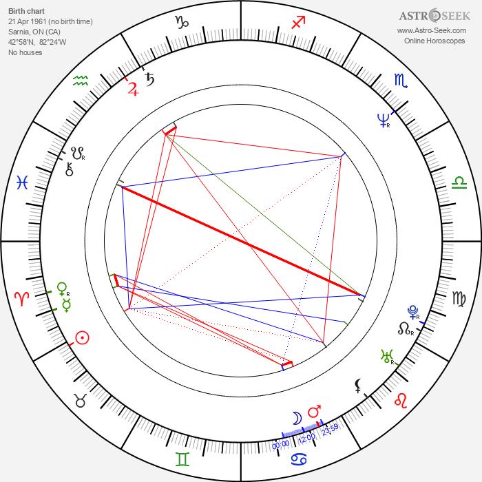 David Keeley - Astrology Natal Birth Chart