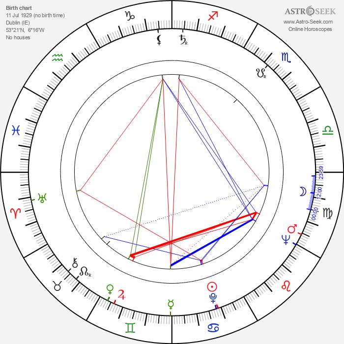 David Kelly - Astrology Natal Birth Chart