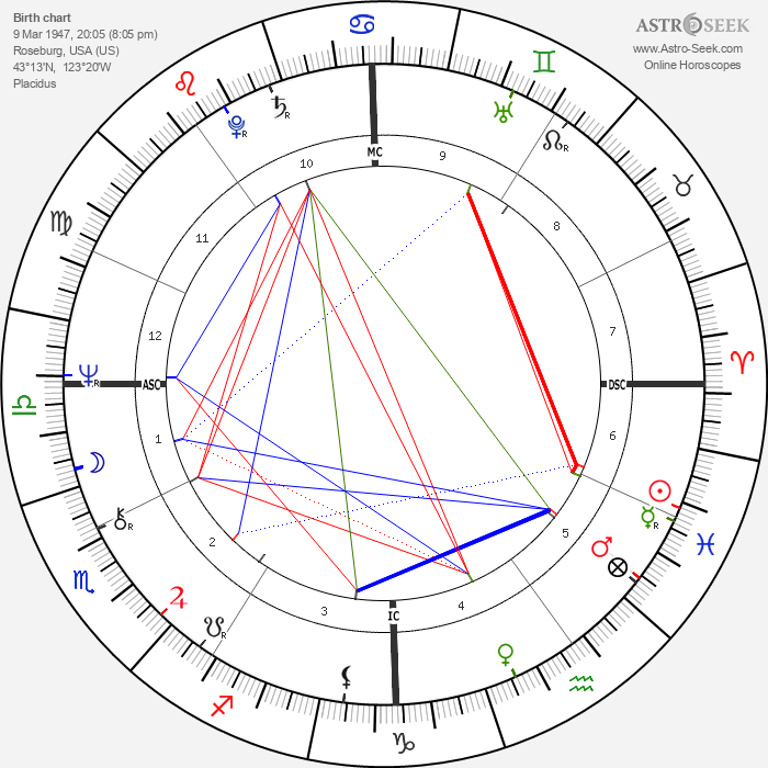 David Kennerly - Astrology Natal Birth Chart