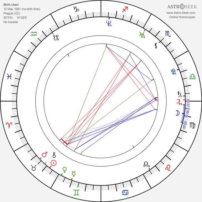 David Klos - Astrology Natal Birth Chart