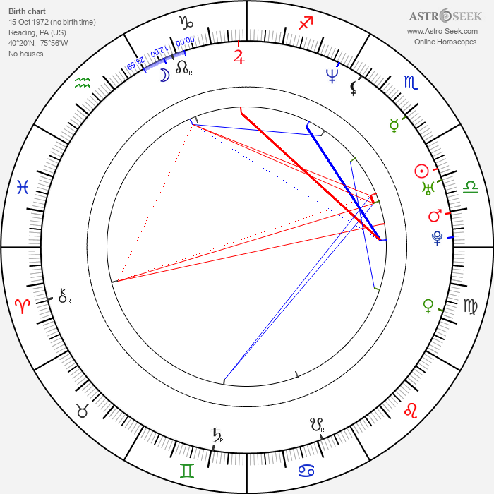David Kneeream - Astrology Natal Birth Chart