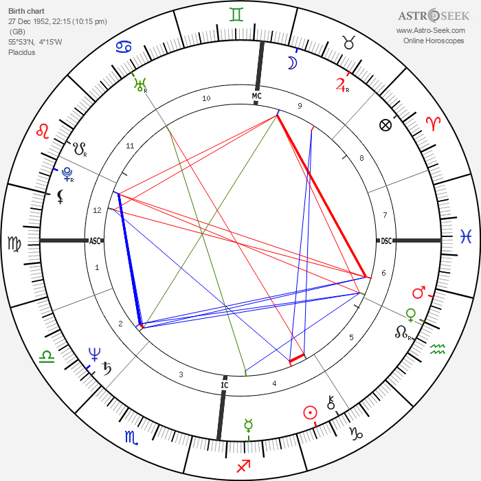 David Knopfler - Astrology Natal Birth Chart