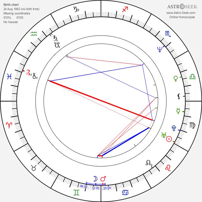 David Koechner - Astrology Natal Birth Chart