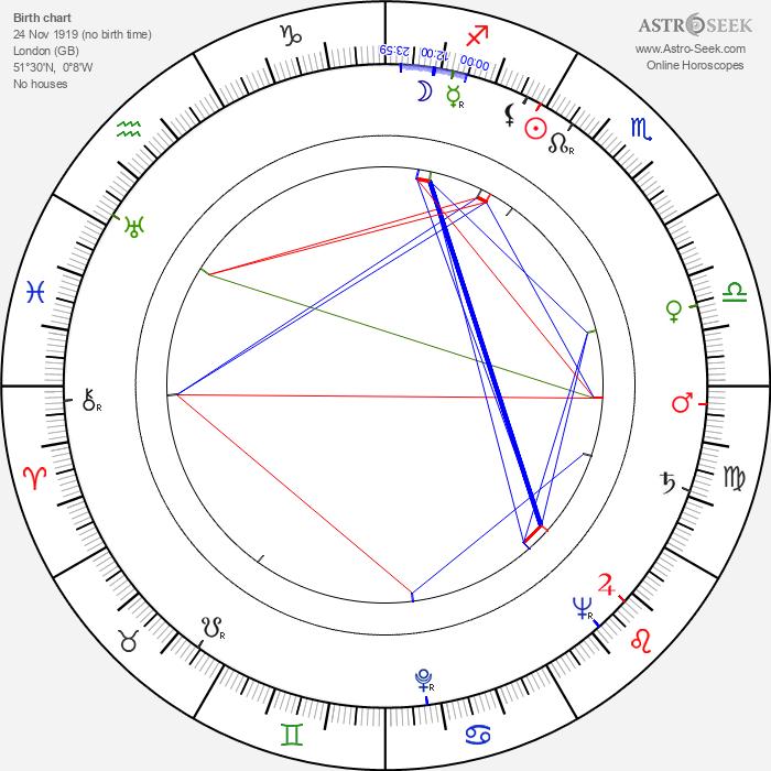David Kossoff - Astrology Natal Birth Chart