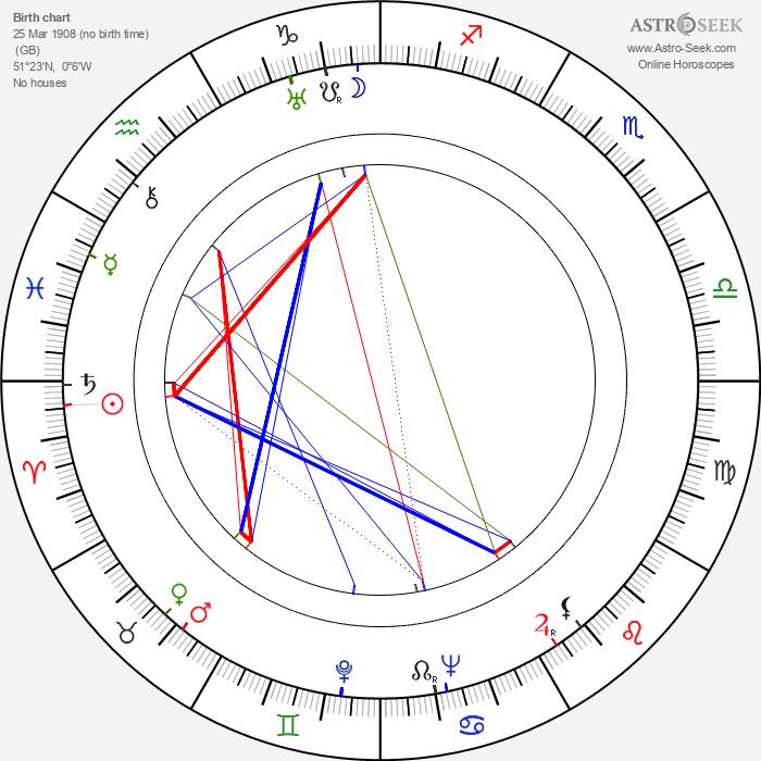 David Lean - Astrology Natal Birth Chart