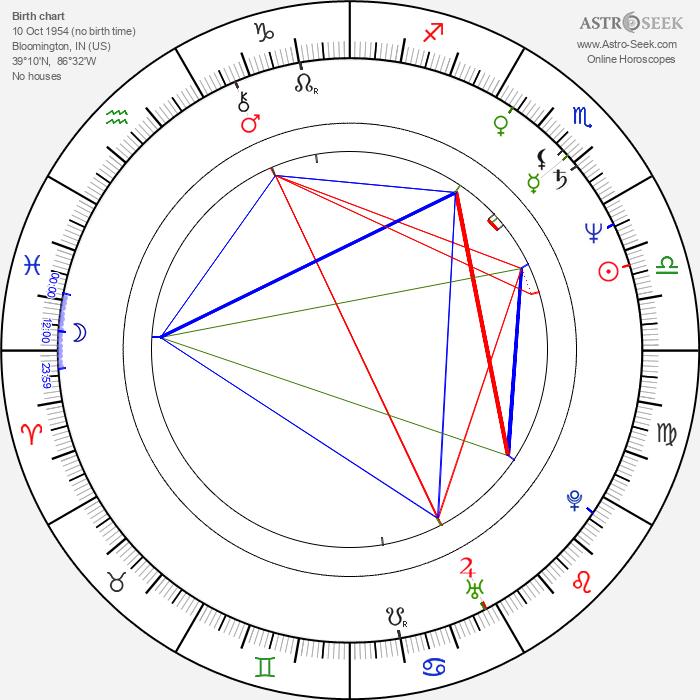 David Lee Roth - Astrology Natal Birth Chart