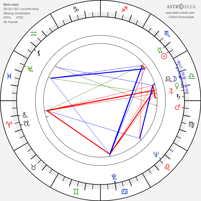 David Leland - Astrology Natal Birth Chart