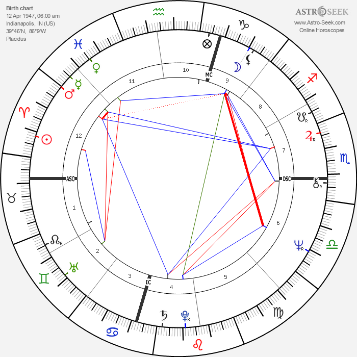 David Letterman - Astrology Natal Birth Chart