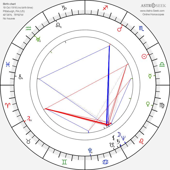 David Lewis - Astrology Natal Birth Chart