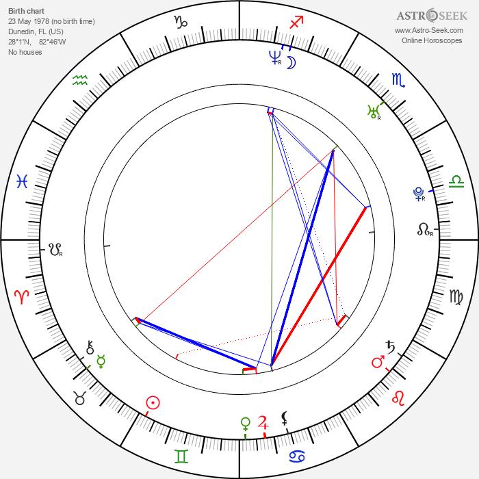 David Lisle Johnson - Astrology Natal Birth Chart