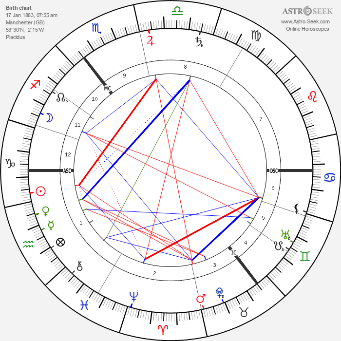 David Lloyd George - Astrology Natal Birth Chart