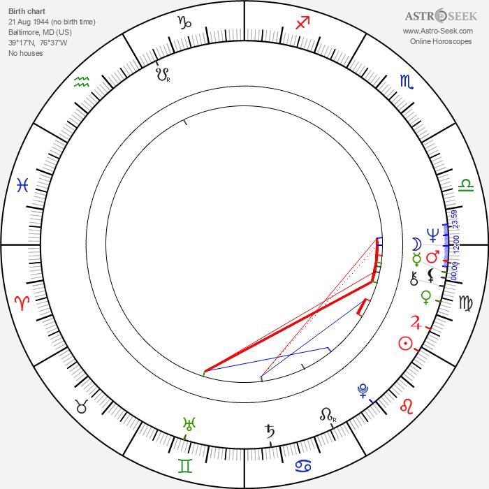 David Lochary - Astrology Natal Birth Chart