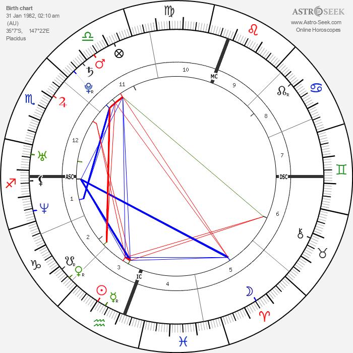 David Logan Mathew - Astrology Natal Birth Chart