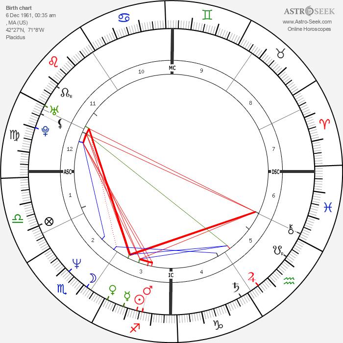 David Lovering - Astrology Natal Birth Chart