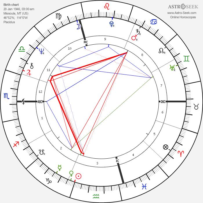 David Lynch - Astrology Natal Birth Chart
