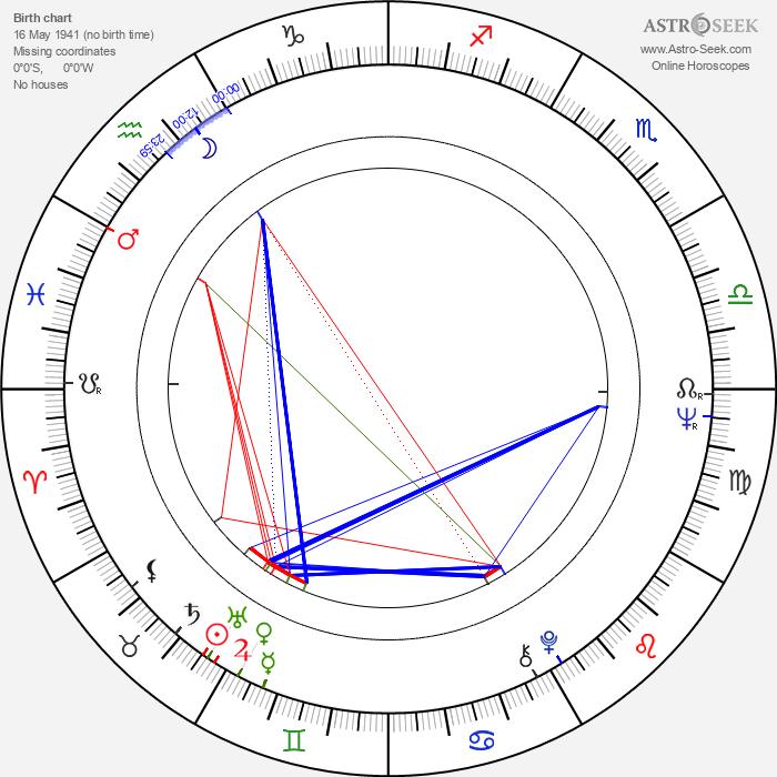 David Lyon - Astrology Natal Birth Chart