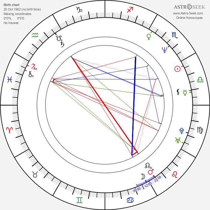 David M. Evans - Astrology Natal Birth Chart