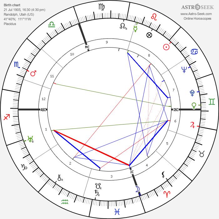 David M. Kennedy - Astrology Natal Birth Chart