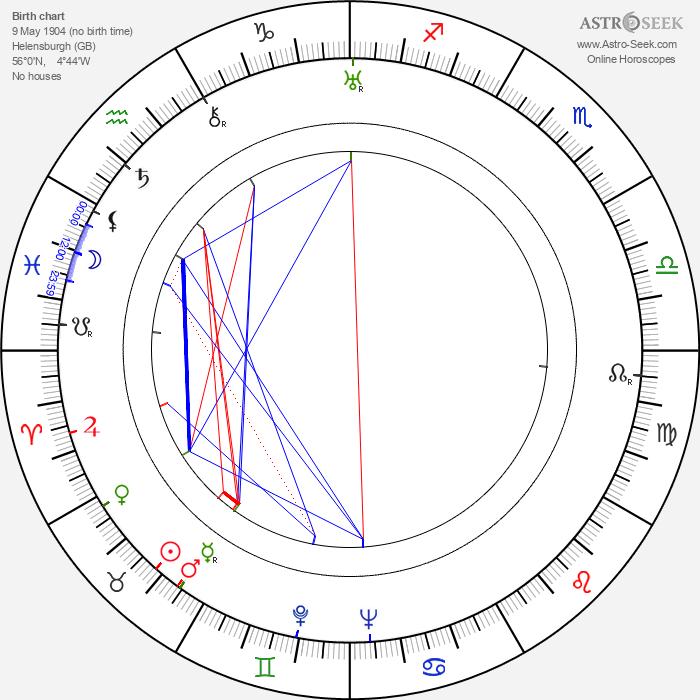 David MacDonald - Astrology Natal Birth Chart