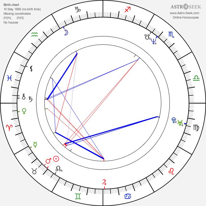 David Mackenzie - Astrology Natal Birth Chart