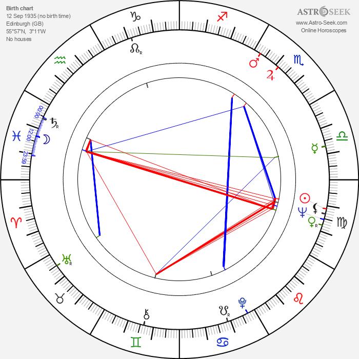 David Macmillan - Astrology Natal Birth Chart