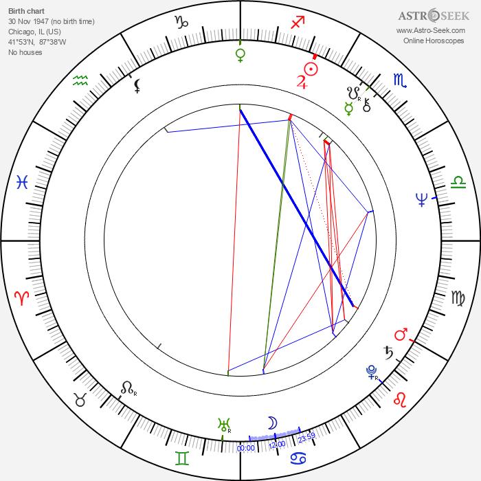 David Mamet - Astrology Natal Birth Chart