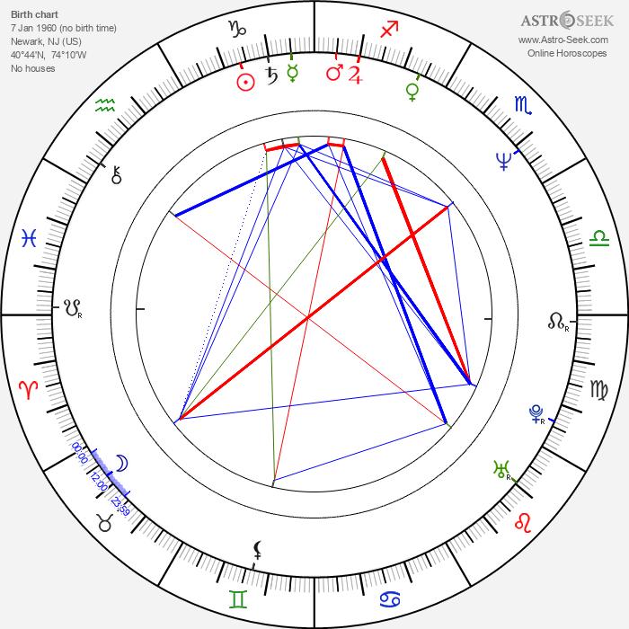 David Marciano - Astrology Natal Birth Chart