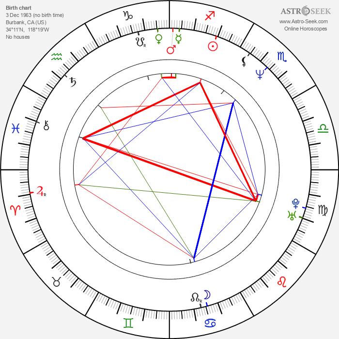 David Markey - Astrology Natal Birth Chart