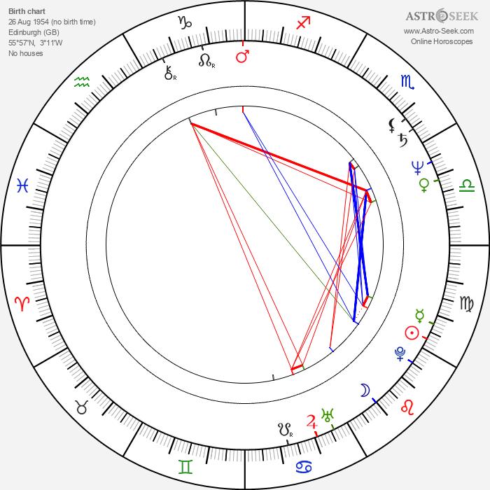 David Martin - Astrology Natal Birth Chart