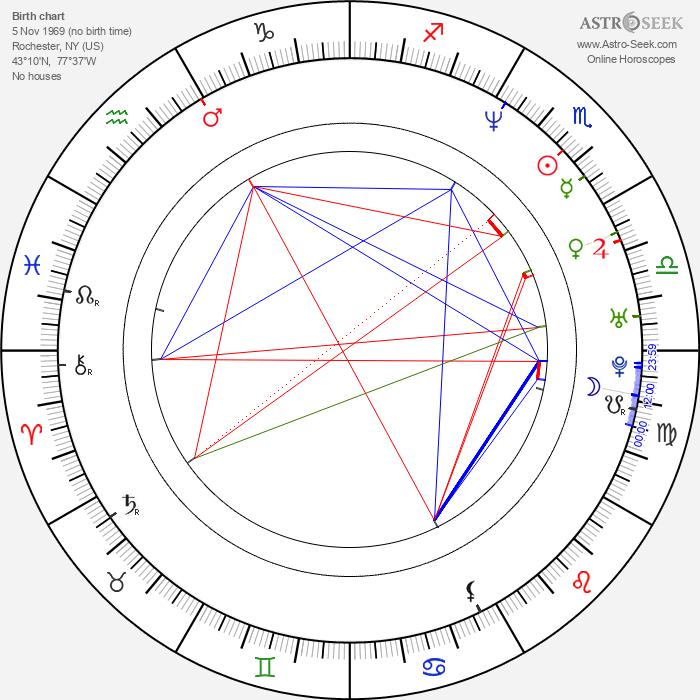 David Mattey - Astrology Natal Birth Chart