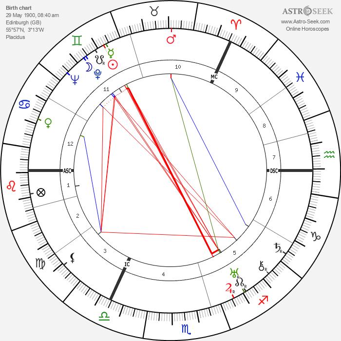 David Maxwell Fyfe - Astrology Natal Birth Chart
