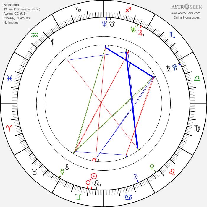 David May - Astrology Natal Birth Chart