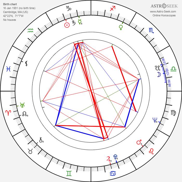 David Maysles - Astrology Natal Birth Chart