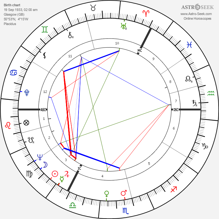 David McCallum - Astrology Natal Birth Chart