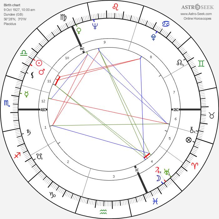 David McDonald - Astrology Natal Birth Chart