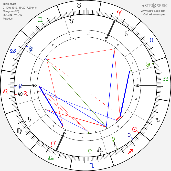 David McFall - Astrology Natal Birth Chart